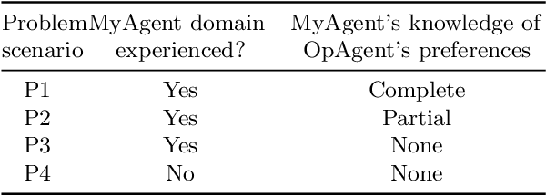Figure 2 for A Data-Driven Method for Recognizing Automated Negotiation Strategies