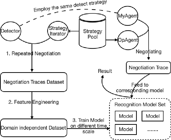 Figure 3 for A Data-Driven Method for Recognizing Automated Negotiation Strategies