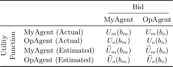 Figure 4 for A Data-Driven Method for Recognizing Automated Negotiation Strategies