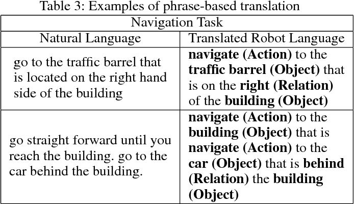 Figure 1 for Learning Lexical Entries for Robotic Commands using Crowdsourcing