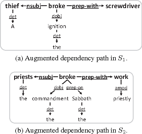 Figure 3 for A Dependency-Based Neural Network for Relation Classification