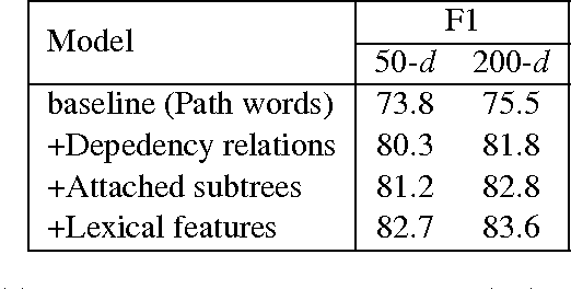 Figure 2 for A Dependency-Based Neural Network for Relation Classification