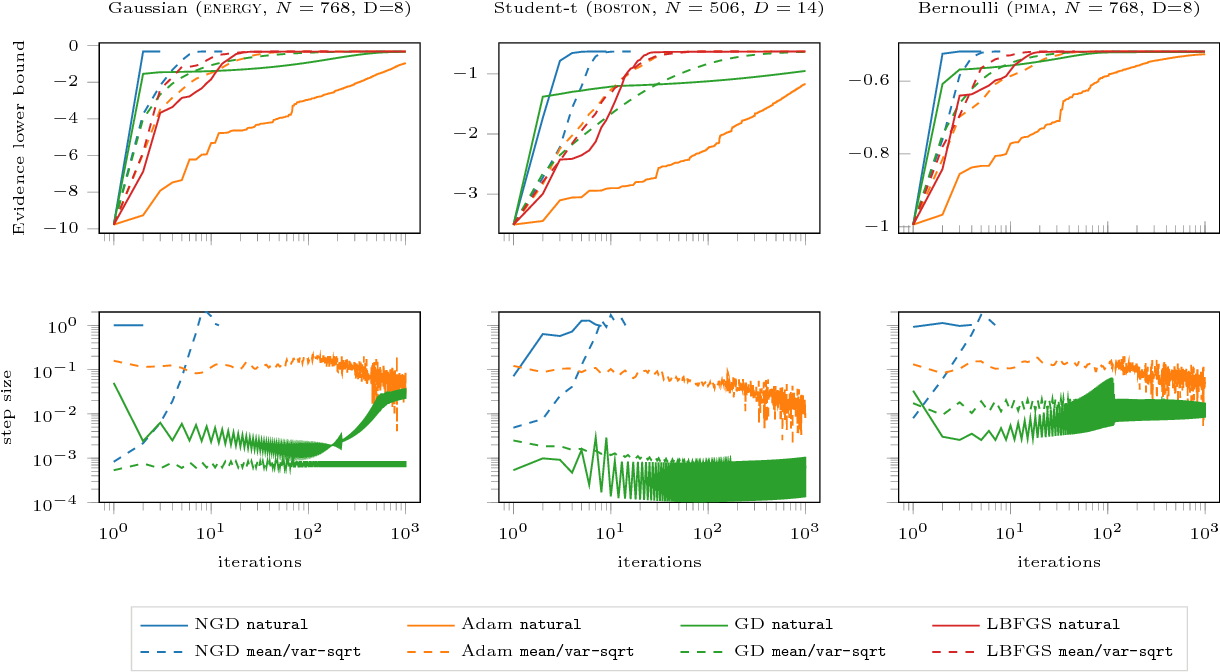 Figure 2 for Natural Gradients in Practice: Non-Conjugate Variational Inference in Gaussian Process Models