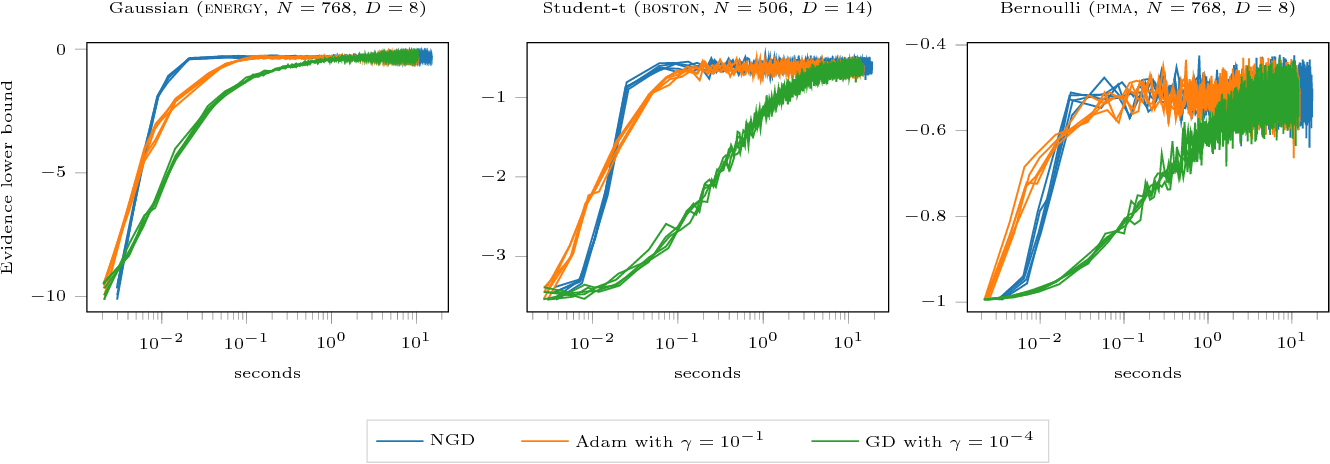Figure 3 for Natural Gradients in Practice: Non-Conjugate Variational Inference in Gaussian Process Models
