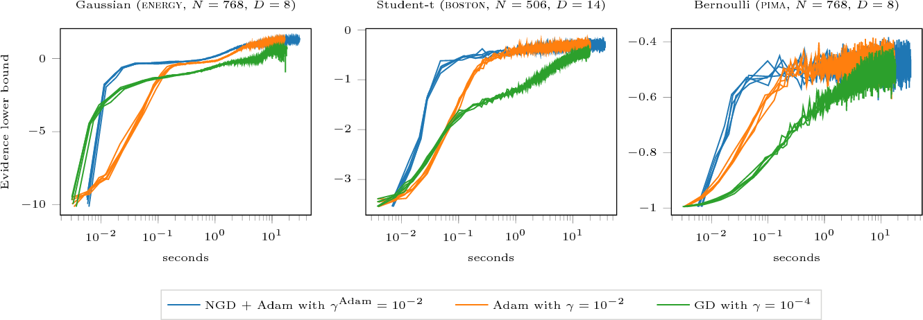 Figure 4 for Natural Gradients in Practice: Non-Conjugate Variational Inference in Gaussian Process Models