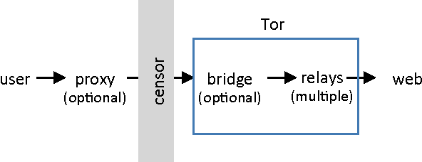 Figure 1 from 2   1 Proxies , Relays , Bridges , and Pluggable