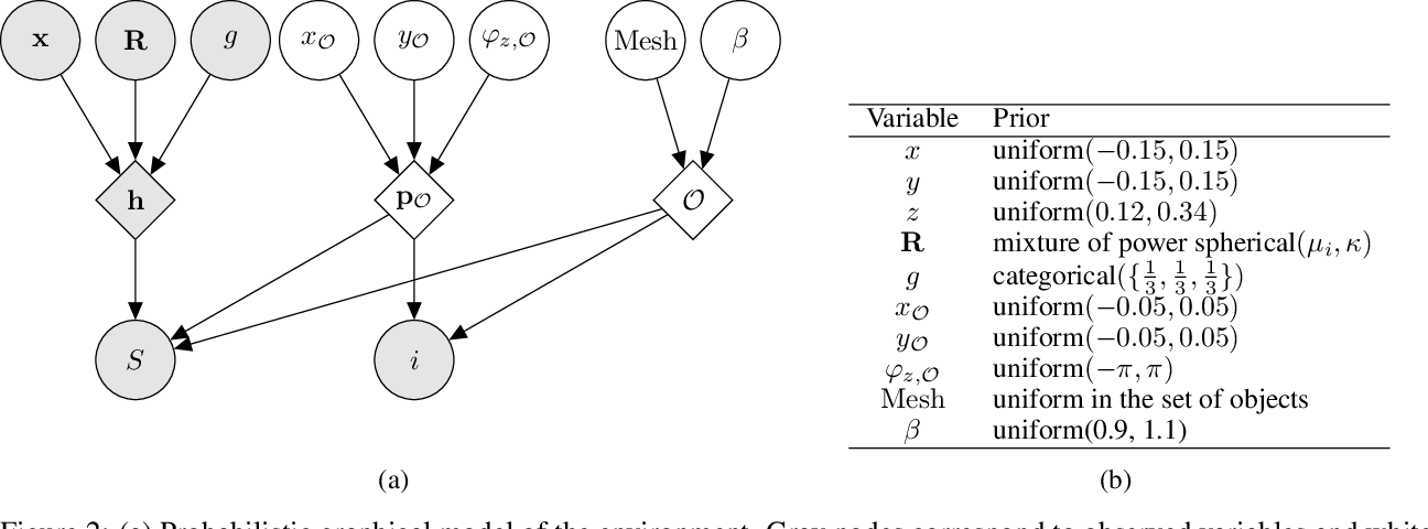 Figure 3 for Simulation-based Bayesian inference for multi-fingered robotic grasping