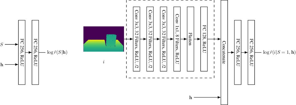 Figure 4 for Simulation-based Bayesian inference for multi-fingered robotic grasping