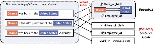 Figure 1 for SENT: Sentence-level Distant Relation Extraction via Negative Training