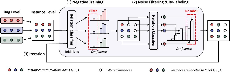 Figure 3 for SENT: Sentence-level Distant Relation Extraction via Negative Training