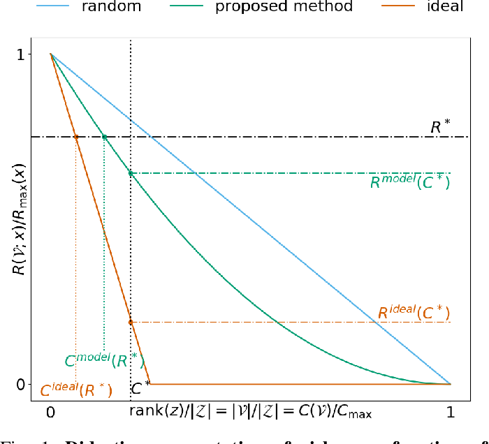 Figure 1 for Anticipating contingengies in power grids using fast neural net screening
