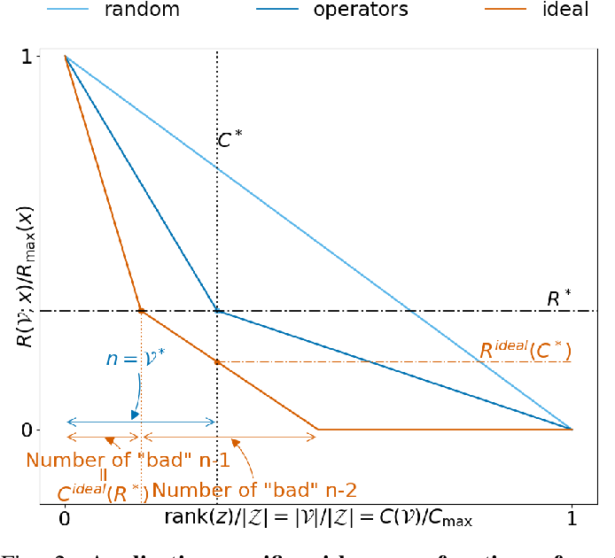 Figure 2 for Anticipating contingengies in power grids using fast neural net screening