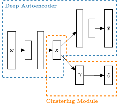 Figure 4 for Joint Optimization of an Autoencoder for Clustering and Embedding