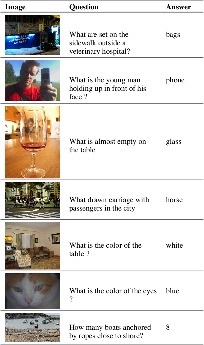 Figure 3 for Self-Supervised VQA: Answering Visual Questions using Images and Captions