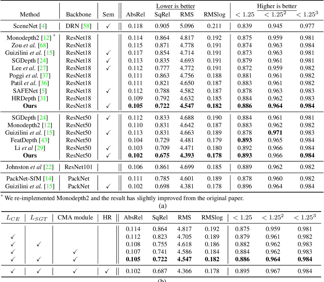 Figure 2 for Fine-grained Semantics-aware Representation Enhancement for Self-supervised Monocular Depth Estimation