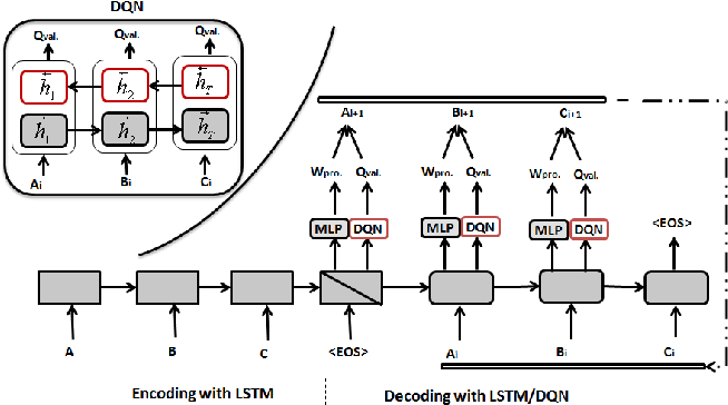 Figure 1 for Generating Text with Deep Reinforcement Learning