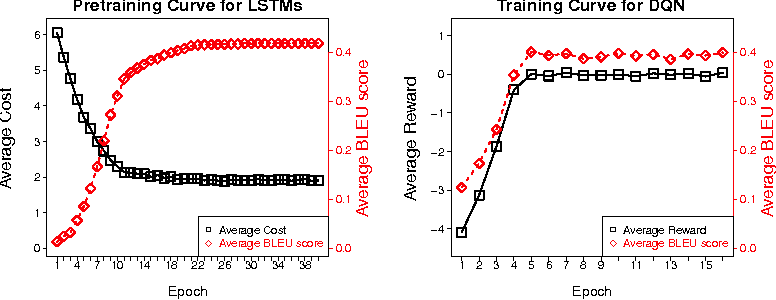 Figure 3 for Generating Text with Deep Reinforcement Learning
