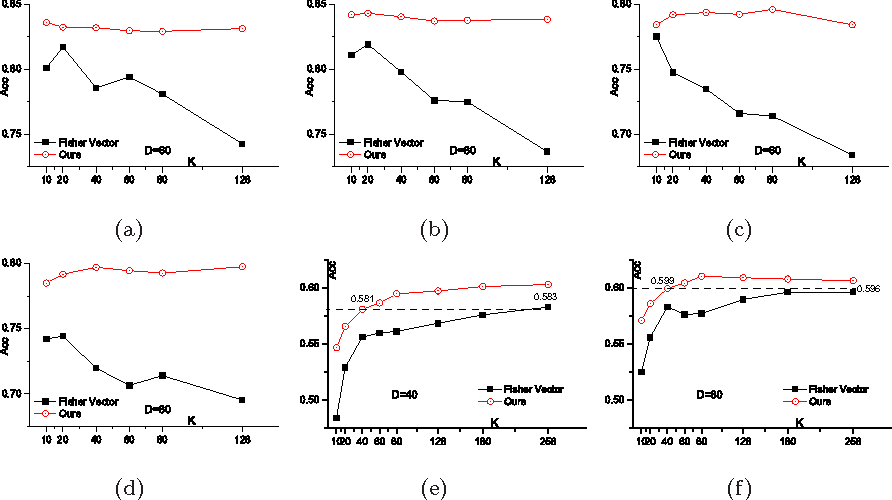 Figure 3 for Probing the Intra-Component Correlations within Fisher Vector for Material Classification