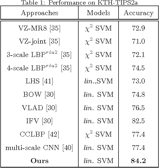 Figure 2 for Probing the Intra-Component Correlations within Fisher Vector for Material Classification