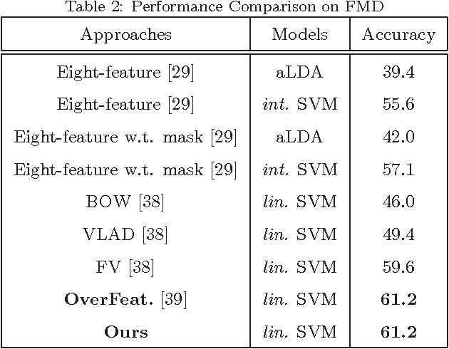 Figure 4 for Probing the Intra-Component Correlations within Fisher Vector for Material Classification