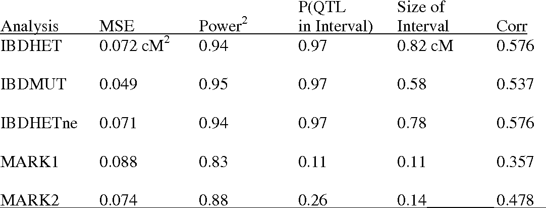 Table 2. The mean square error of the position estimate (MSE), the fraction of replicates with a QTL significant effect (Power), the fraction of the significant QTL, where the true QTL position is within the 2-LOD-dropoff support interval (P(QTL in Interval)), correlation between estimated IBD probabilities and the IBD probability given the tree (Corr)1.