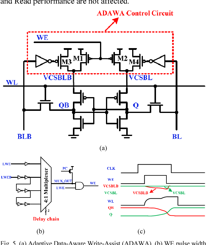 Figure 5 from a 40nm 10mb pipeline 6t sram with variation tolerant figure 5 ccuart Gallery
