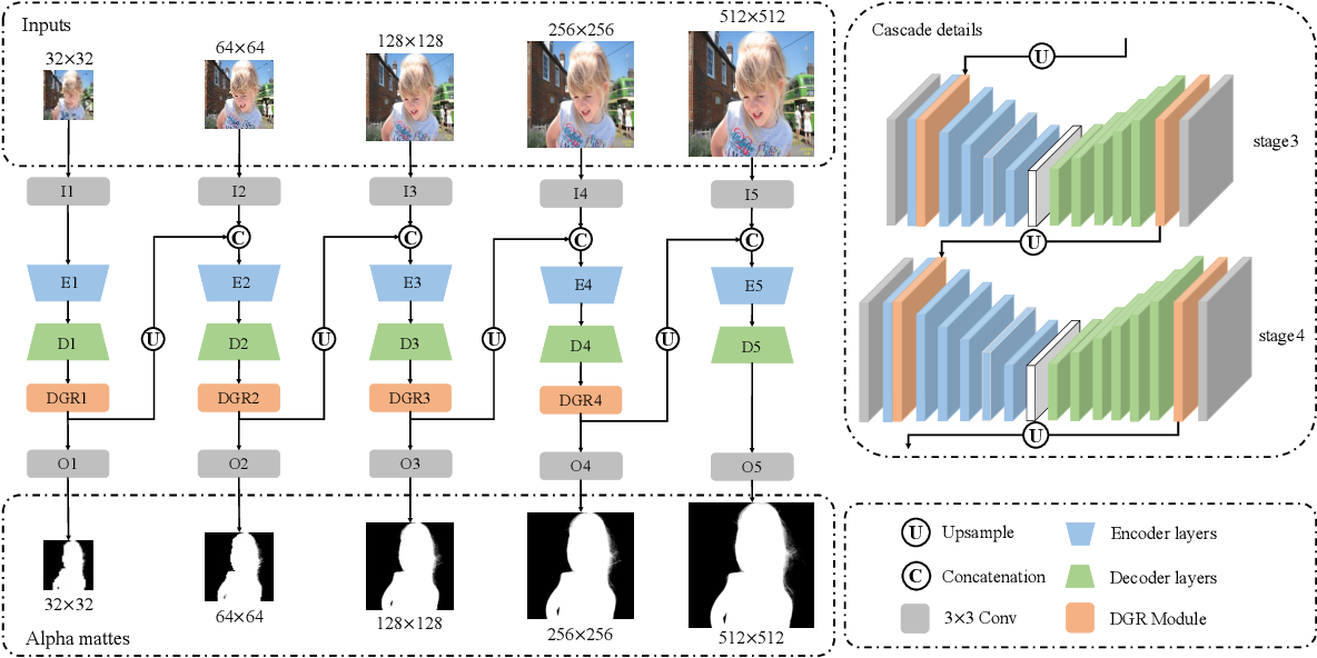 Figure 1 for Cascade Image Matting with Deformable Graph Refinement