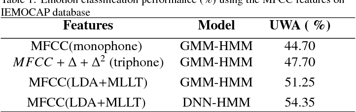 Figure 2 for DNN-HMM based Speaker Adaptive Emotion Recognition using Proposed Epoch and MFCC Features
