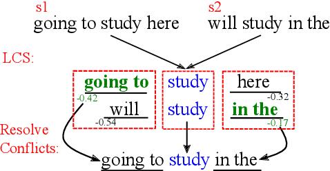 Figure 3 for Incorporating a Local Translation Mechanism into Non-autoregressive Translation