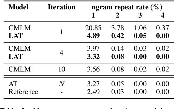 Figure 4 for Incorporating a Local Translation Mechanism into Non-autoregressive Translation