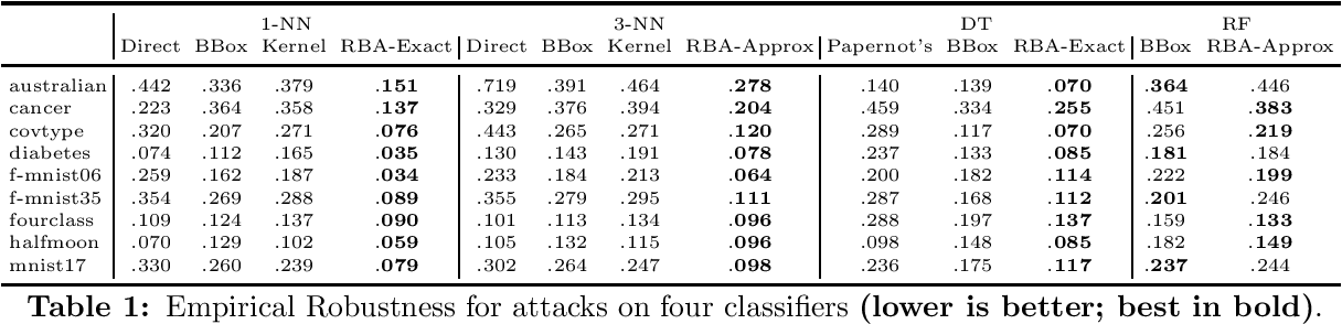 Figure 1 for Adversarial Examples for Non-Parametric Methods: Attacks, Defenses and Large Sample Limits