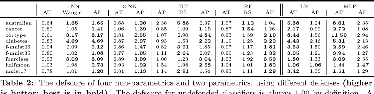 Figure 3 for Adversarial Examples for Non-Parametric Methods: Attacks, Defenses and Large Sample Limits