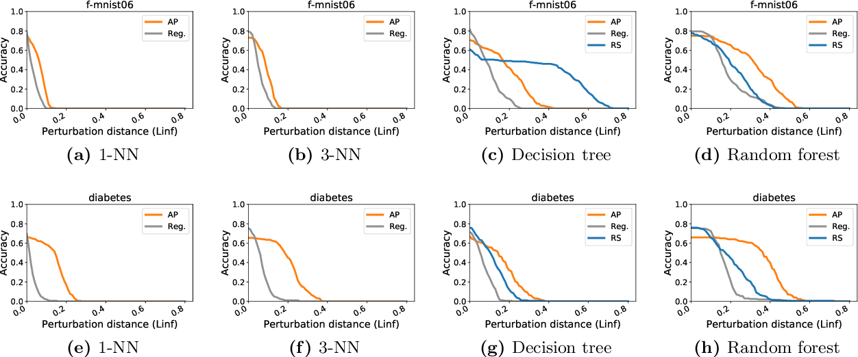 Figure 2 for Adversarial Examples for Non-Parametric Methods: Attacks, Defenses and Large Sample Limits