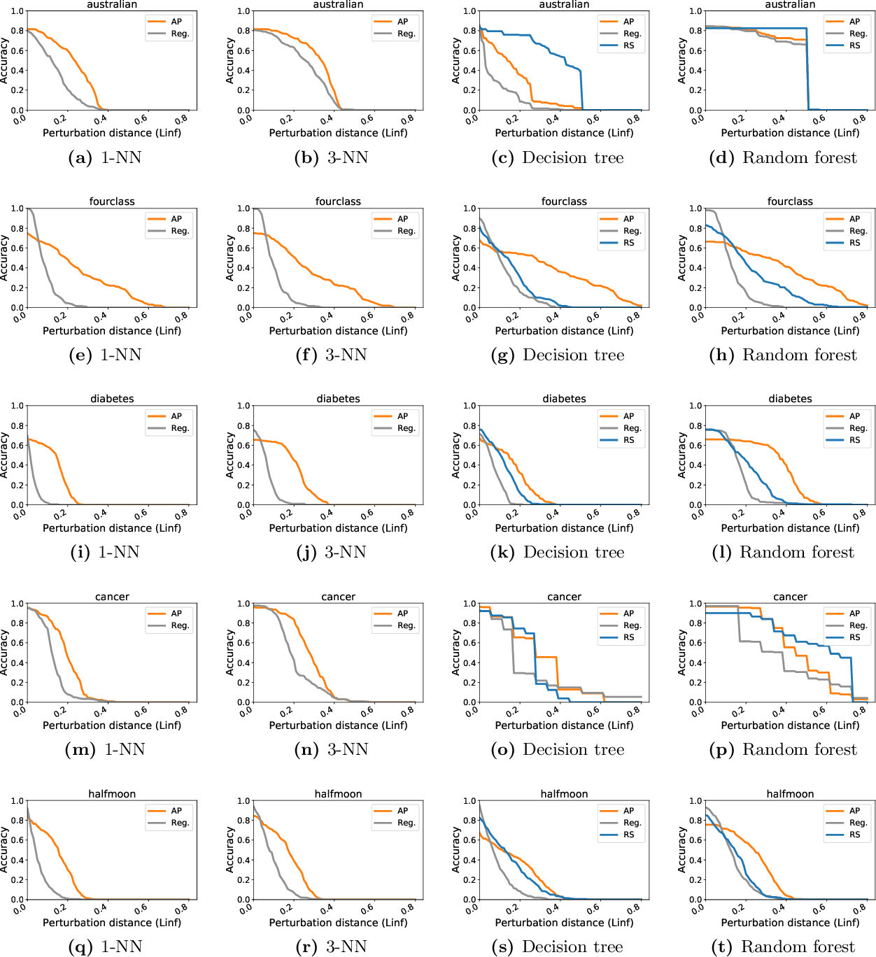 Figure 4 for Adversarial Examples for Non-Parametric Methods: Attacks, Defenses and Large Sample Limits