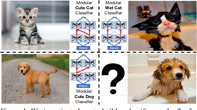 Figure 1 for Task-Driven Modular Networks for Zero-Shot Compositional Learning