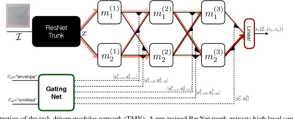 Figure 3 for Task-Driven Modular Networks for Zero-Shot Compositional Learning