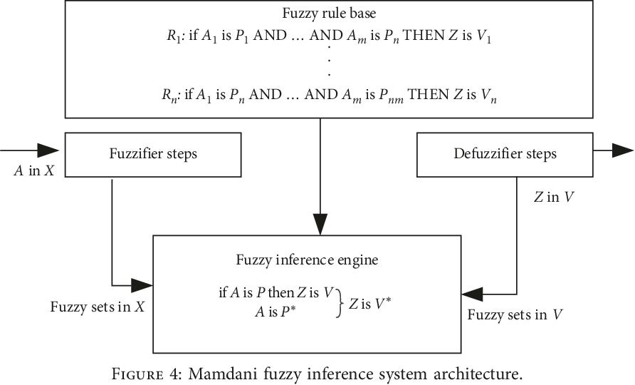 PDF] Study of Hybrid Neurofuzzy Inference System for Forecasting