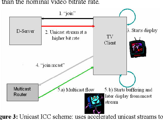 Figure 3 from Multicast instant channel change in IPTV systems