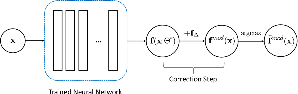 Figure 1 for A Non-Intrusive Correction Algorithm for Classification Problems with Corrupted Data