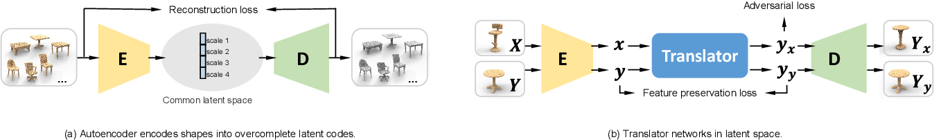 Figure 3 for LOGAN: Unpaired Shape Transform in Latent Overcomplete Space