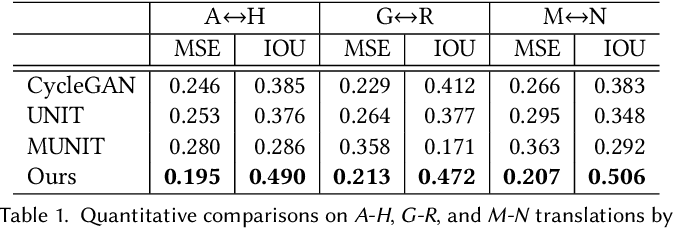 Figure 2 for LOGAN: Unpaired Shape Transform in Latent Overcomplete Space