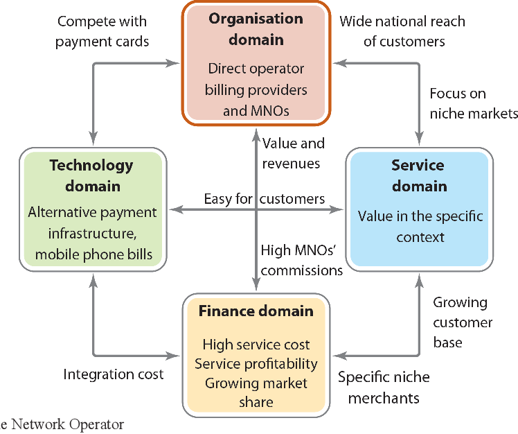 PDF] Opportunities and challenges of mobile payment services