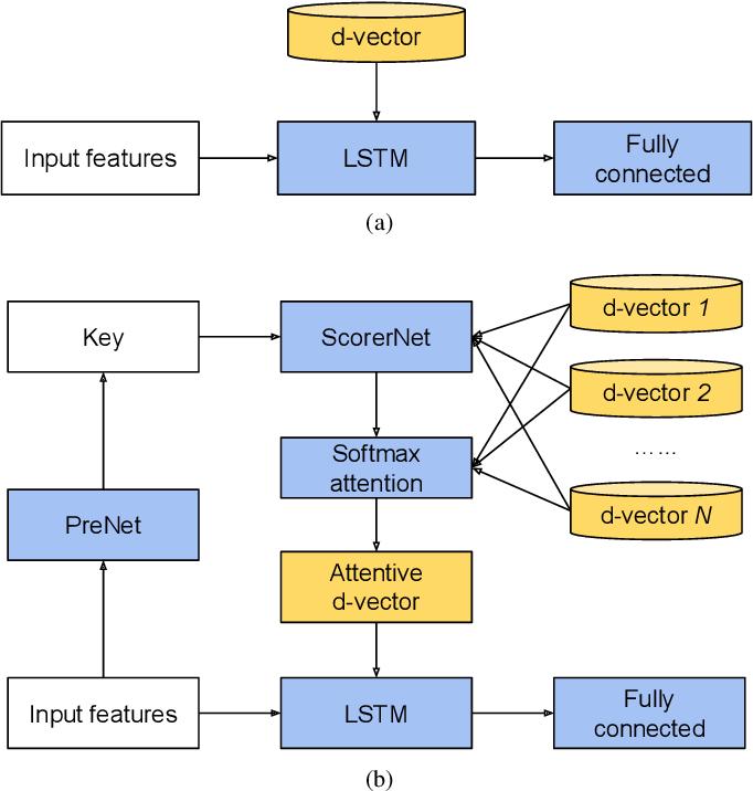 Figure 1 for Multi-user VoiceFilter-Lite via Attentive Speaker Embedding