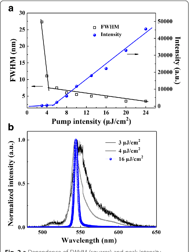 Figure 2 From Lasing And Transport Properties Of Poly99 Dioctyl