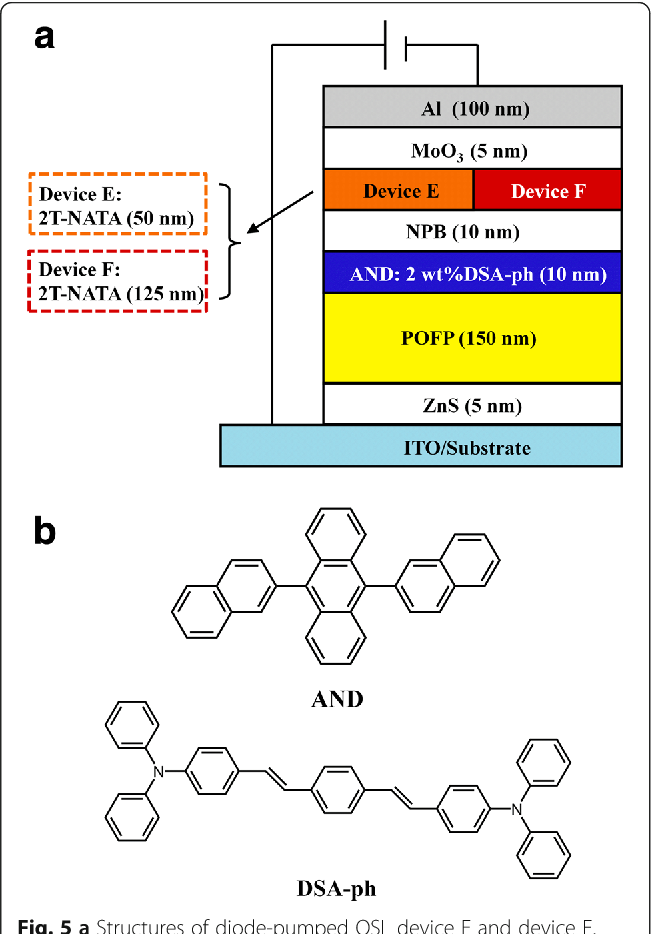 Fig 5 A Structures Of Diode Pumped OSL Device E And F