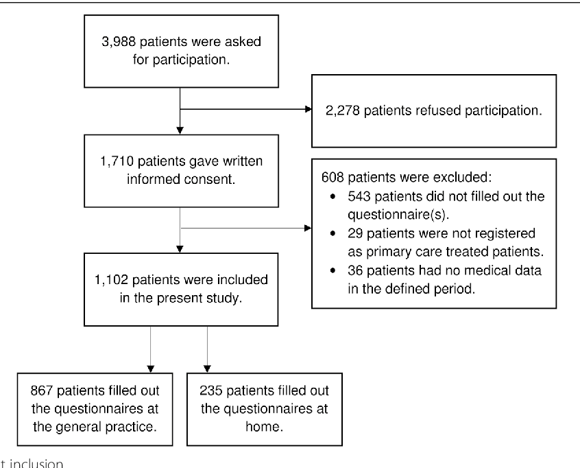 Gender differences in the evaluation of care for patients