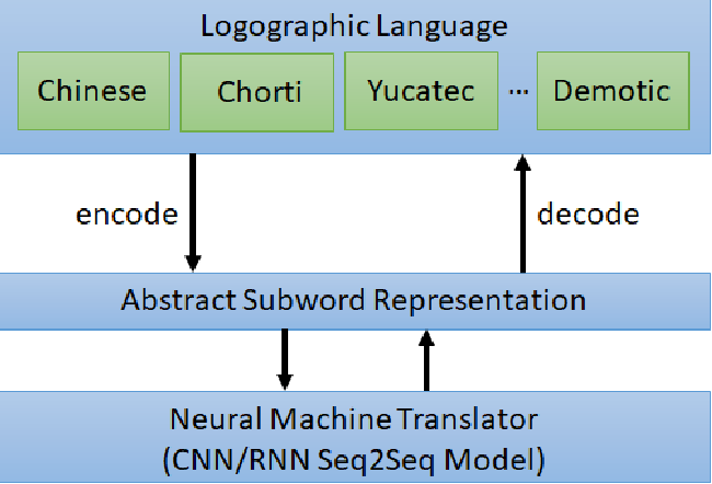Figure 1 for Logographic Subword Model for Neural Machine Translation