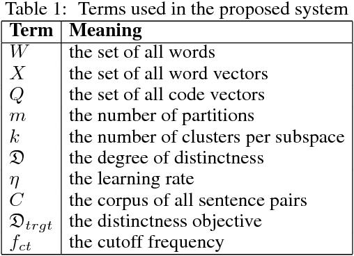 Figure 2 for Logographic Subword Model for Neural Machine Translation