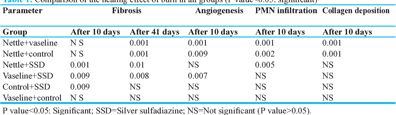 PDF] The Healing Effect of Nettle Extract on Second Degree Burn