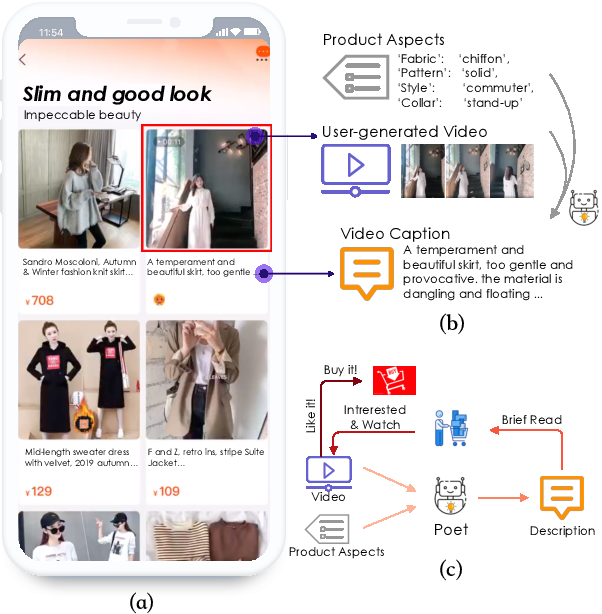 Figure 1 for Poet: Product-oriented Video Captioner for E-commerce